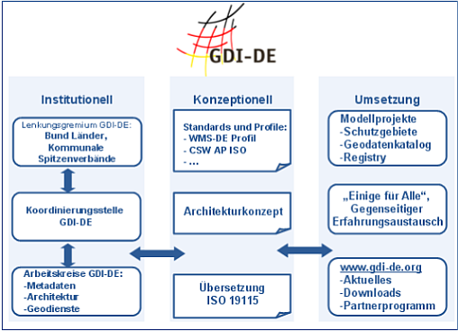 GDI-BY Organisation